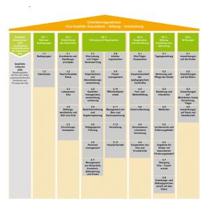 Grafik zum Orientierungsrahmen Kita-Qualität